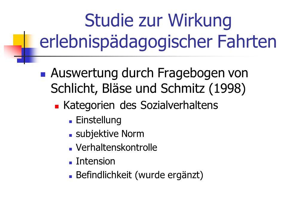 Studie zur Wirkung erlebnispädagogischer Fahrten