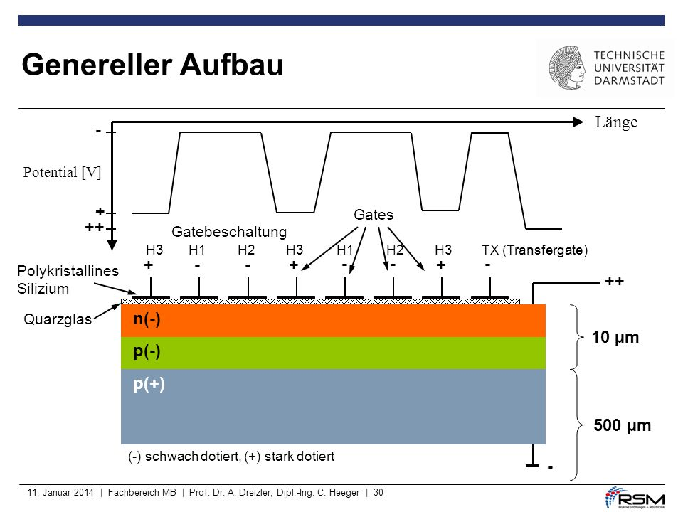 Genereller Aufbau ++ + - Länge + - ++ - n(-) p(-) p(+) 10 µm 500 µm