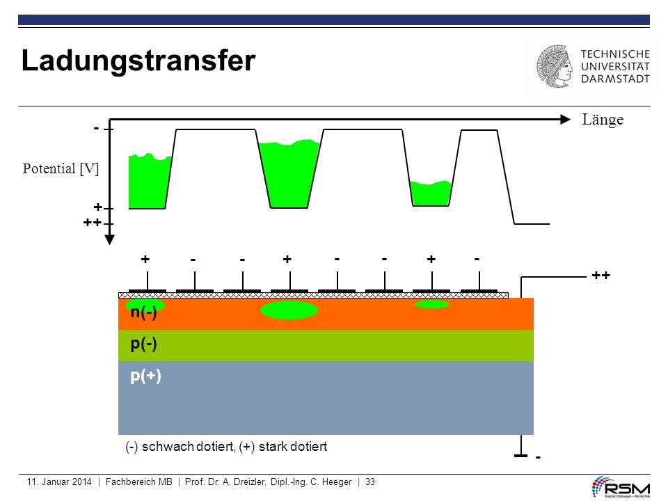 Ladungstransfer Länge - + ++ + - - + - - + - ++ n(-) p(-) p(+) -