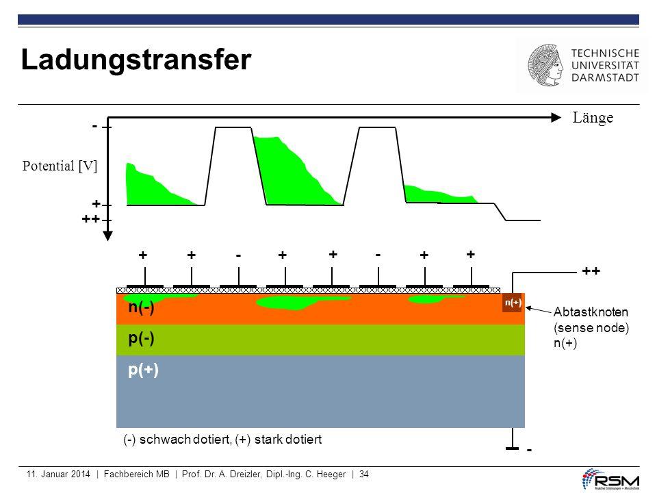 Ladungstransfer Länge - + ++ + + - + + - + + ++ n(-) p(-) p(+) -
