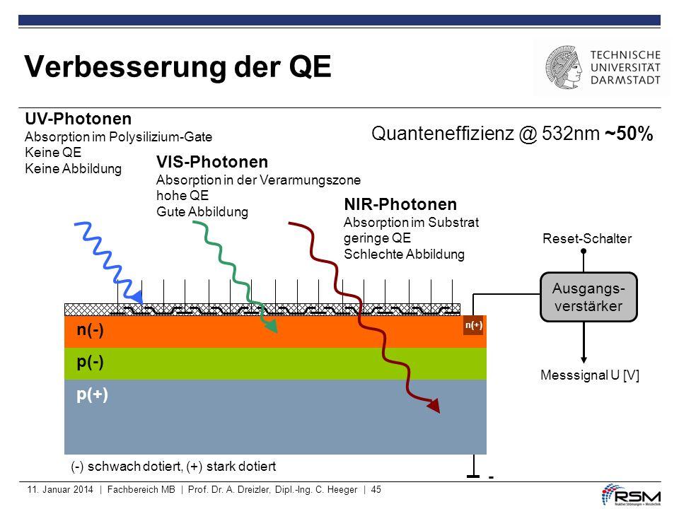 Verbesserung der QE Quanteneffizienz @ 532nm ~50% UV-Photonen