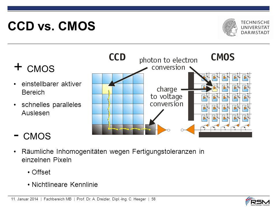 + CMOS - CMOS CCD vs. CMOS einstellbarer aktiver Bereich