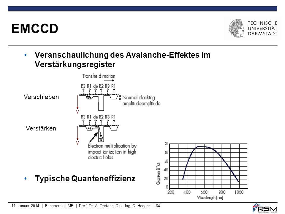 EMCCD Veranschaulichung des Avalanche-Effektes im Verstärkungsregister
