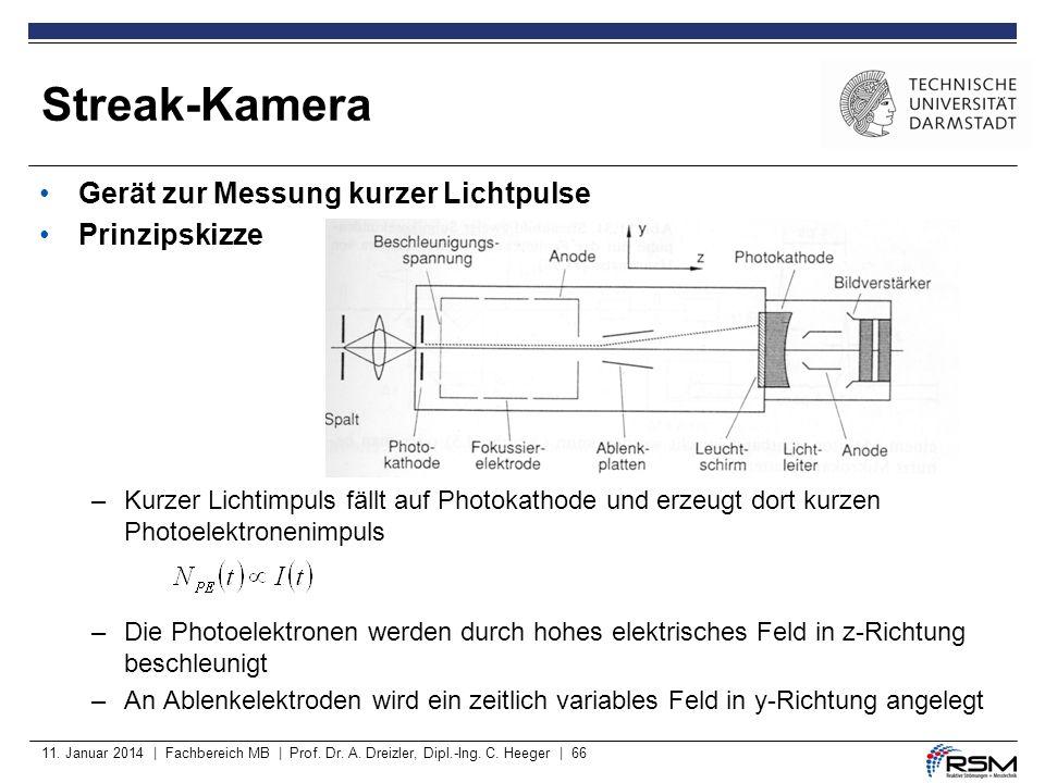 Streak-Kamera Gerät zur Messung kurzer Lichtpulse Prinzipskizze