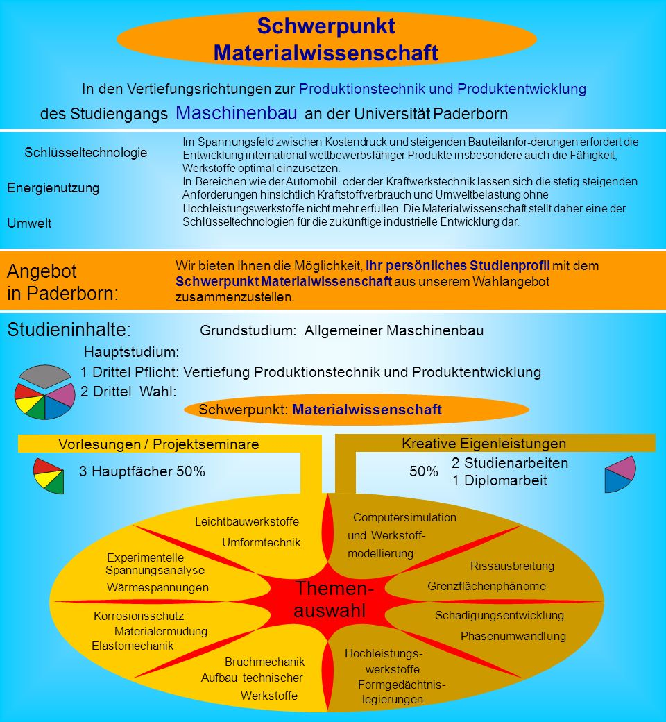 Materialwissenschaft