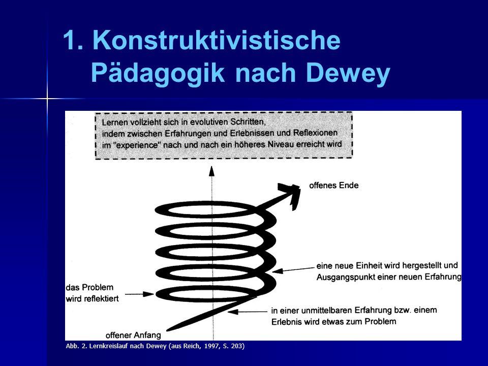 1. Konstruktivistische Pädagogik nach Dewey