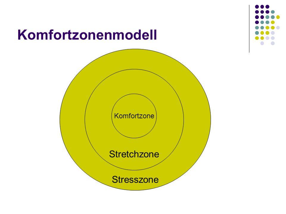 Komfortzonenmodell Stresszone Stretchzone Komfortzone