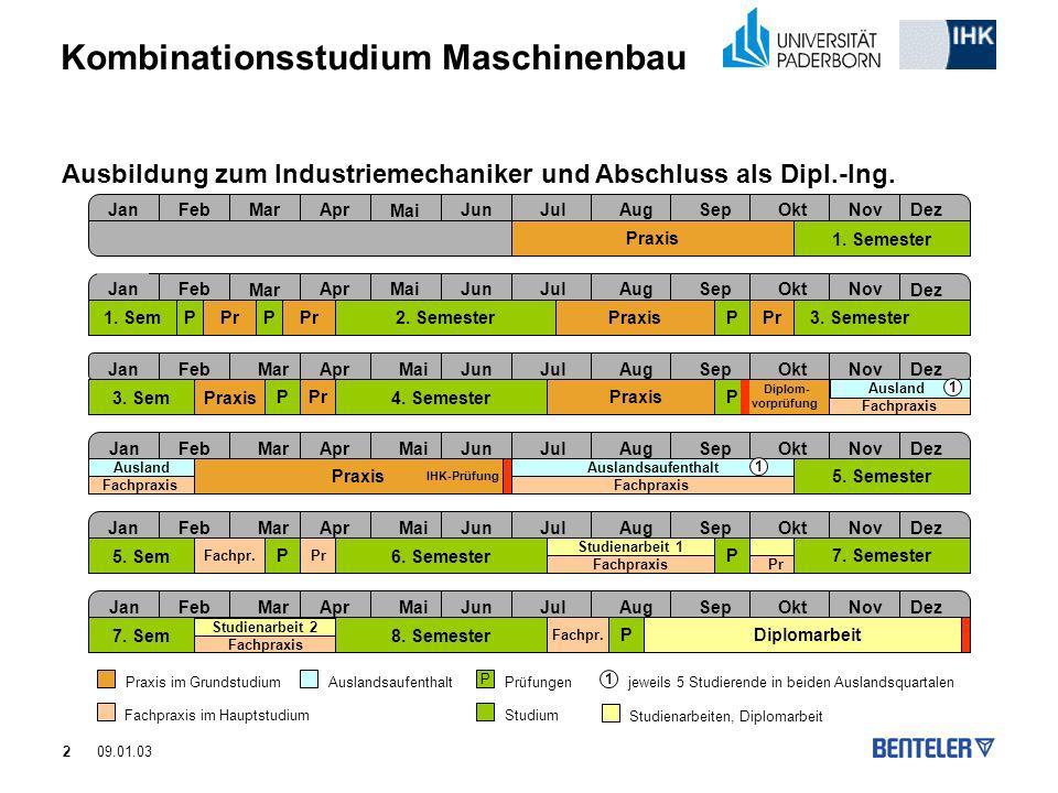 Kombinationsstudium Maschinenbau