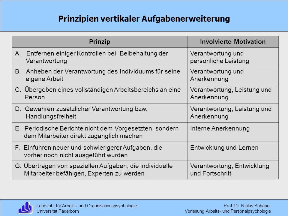 Prinzipien vertikaler Aufgabenerweiterung Involvierte Motivation
