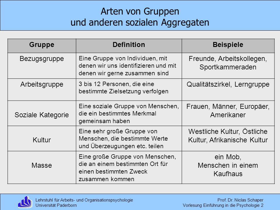 Arten von Gruppen und anderen sozialen Aggregaten