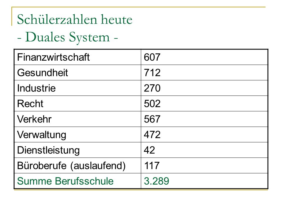 Schülerzahlen heute - Duales System -