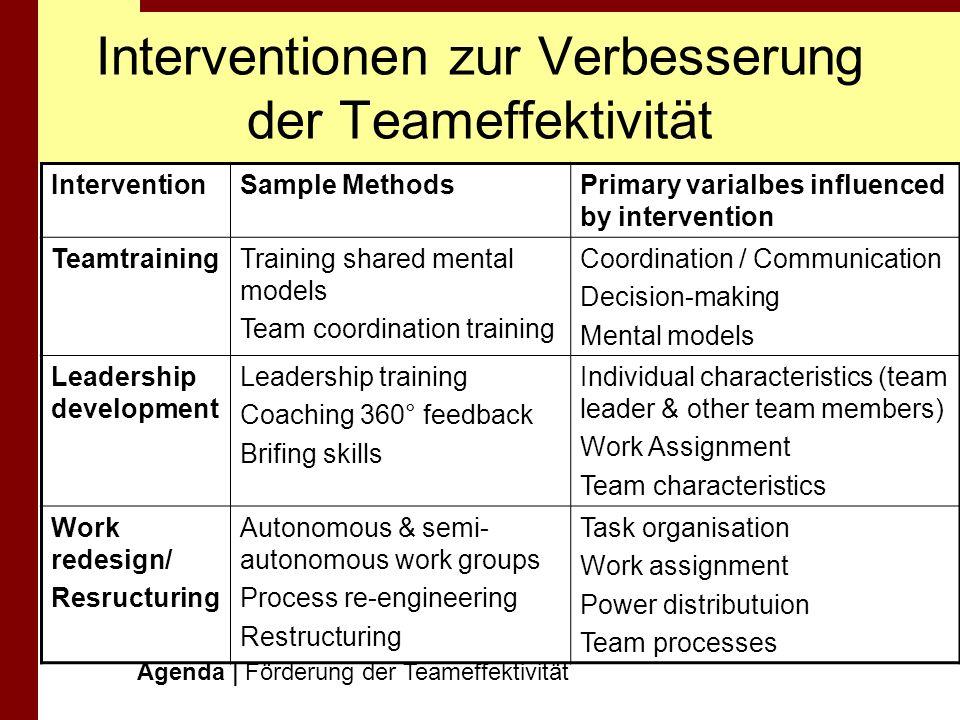 Interventionen zur Verbesserung der Teameffektivität