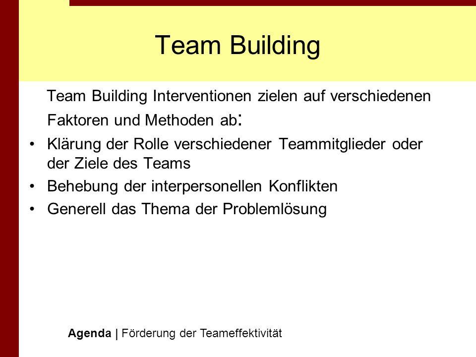 Team BuildingTeam Building Interventionen zielen auf verschiedenen Faktoren und Methoden ab: