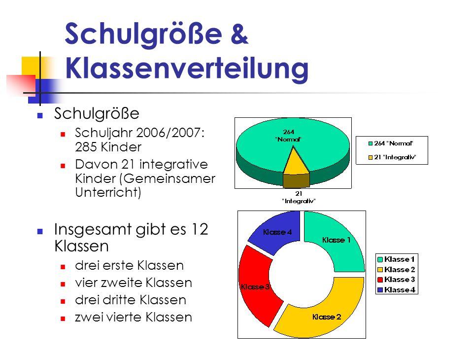 Schulgröße & Klassenverteilung
