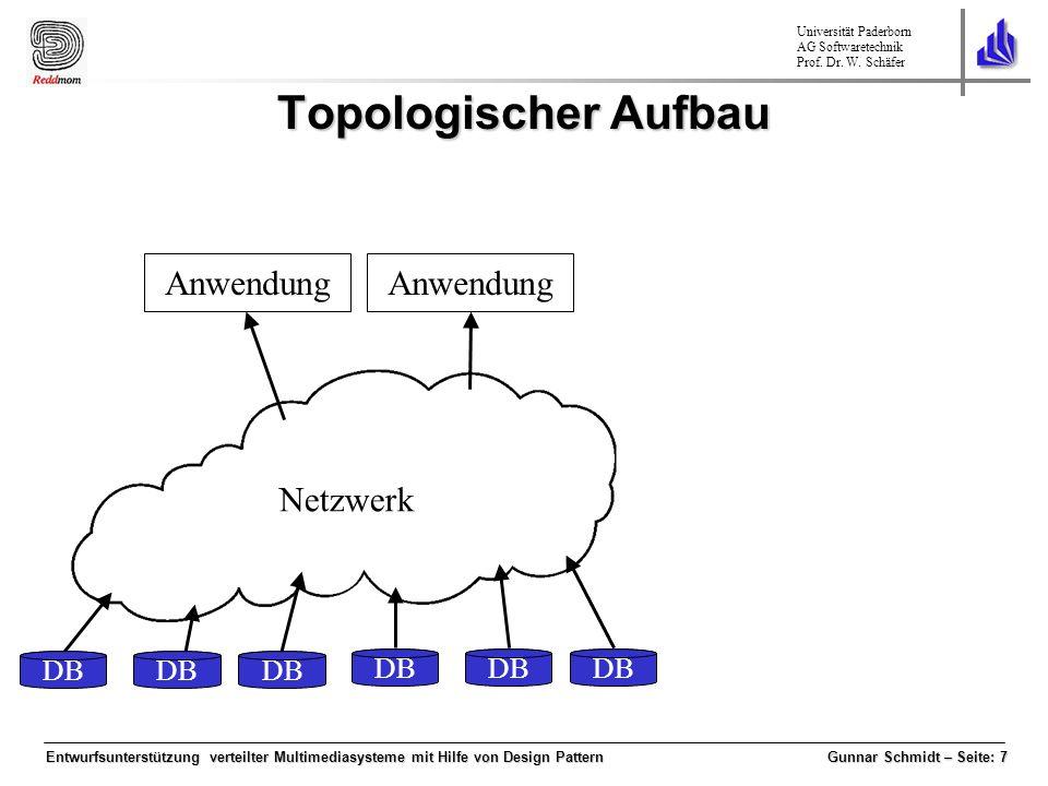 Topologischer Aufbau Anwendung Anwendung Netzwerk DB DB