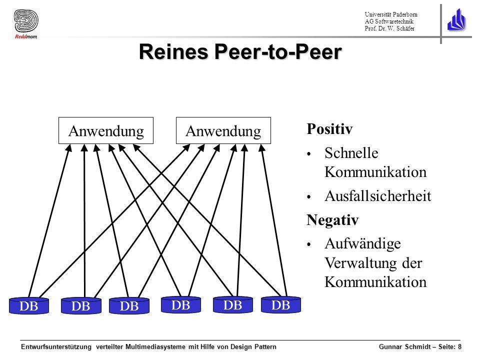 Reines Peer-to-Peer Anwendung Anwendung Positiv Schnelle Kommunikation