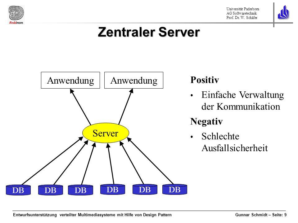 Zentraler Server Anwendung Anwendung Positiv