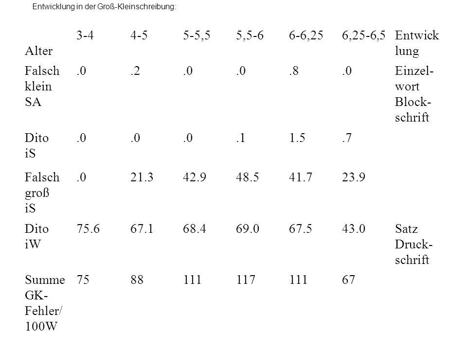 Alter 3-4 4-5 5-5,5 5,5-6 6-6,25 6,25-6,5 Entwicklung Falsch klein SA