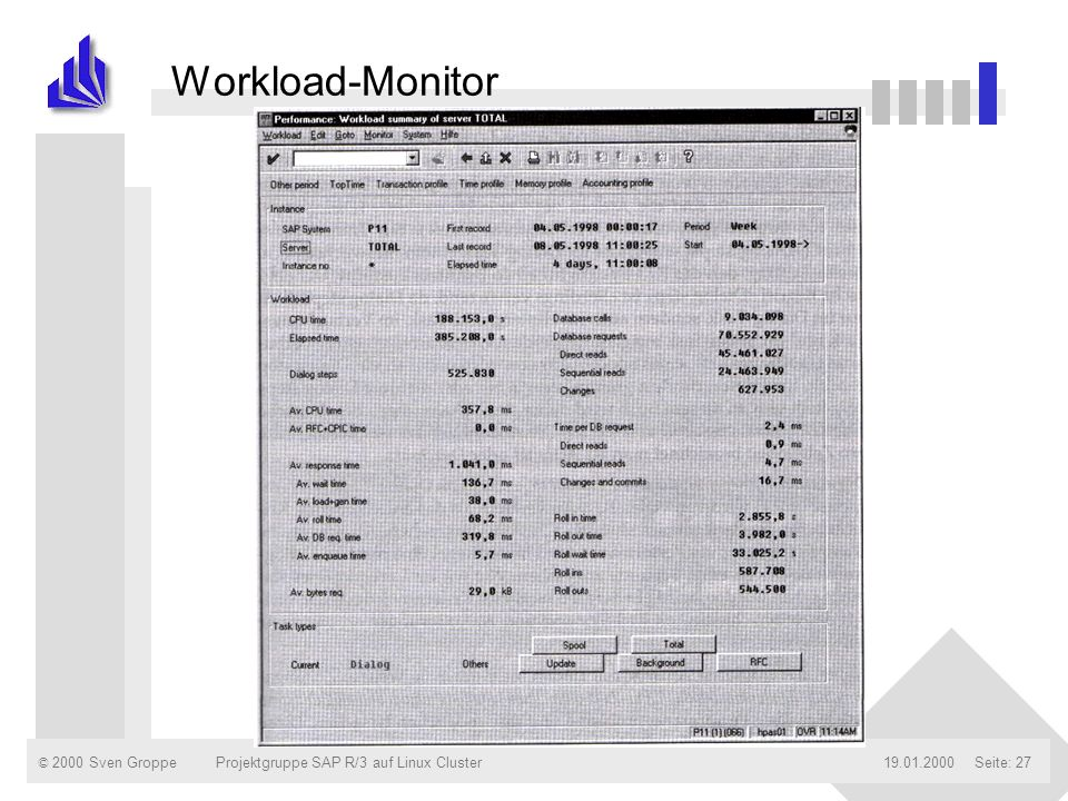 Workload-Monitor Projektgruppe SAP R/3 auf Linux Cluster 19.01.2000
