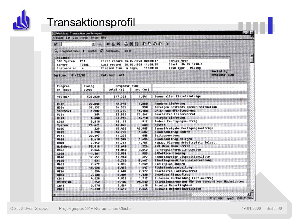 Transaktionsprofil Projektgruppe SAP R/3 auf Linux Cluster 19.01.2000