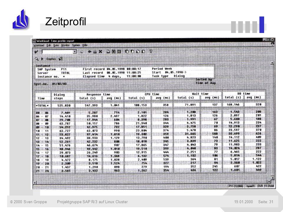 Zeitprofil Projektgruppe SAP R/3 auf Linux Cluster 19.01.2000