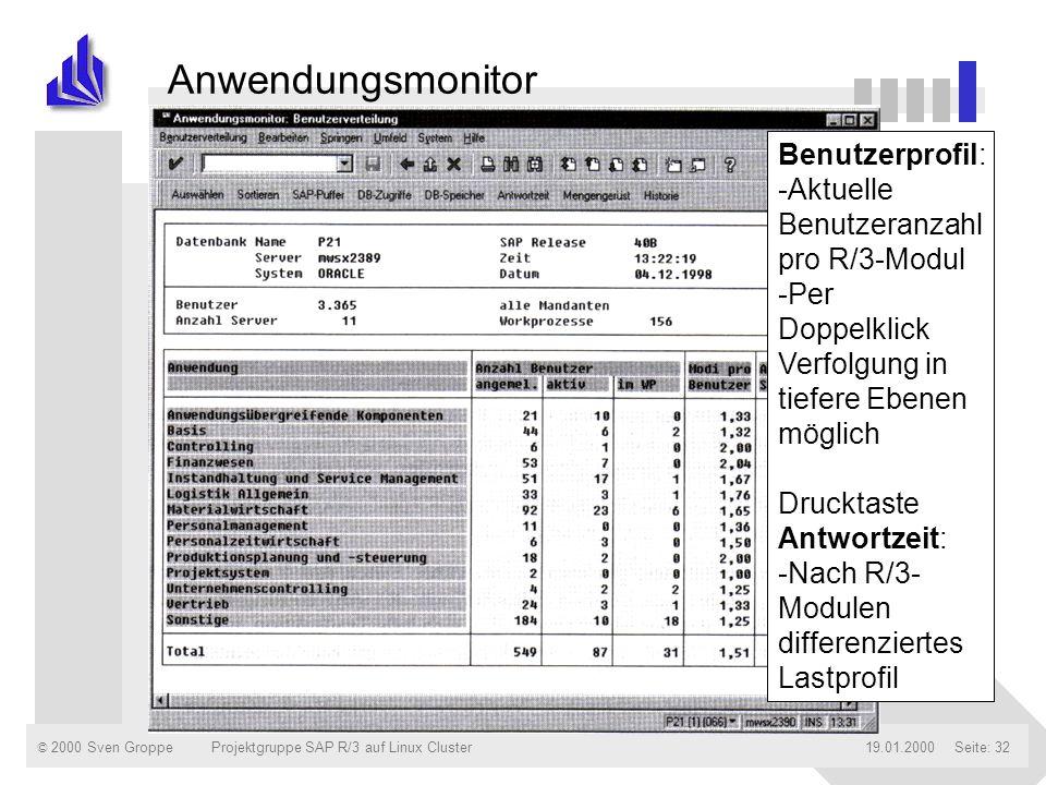 Anwendungsmonitor Benutzerprofil: -Aktuelle Benutzeranzahl