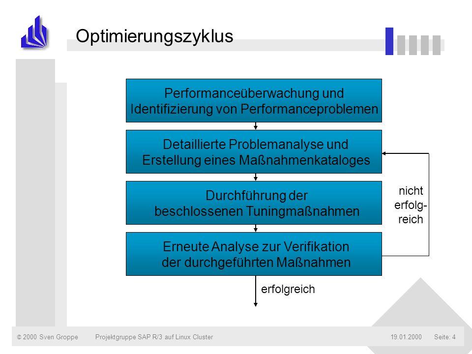 Optimierungszyklus Performanceüberwachung und