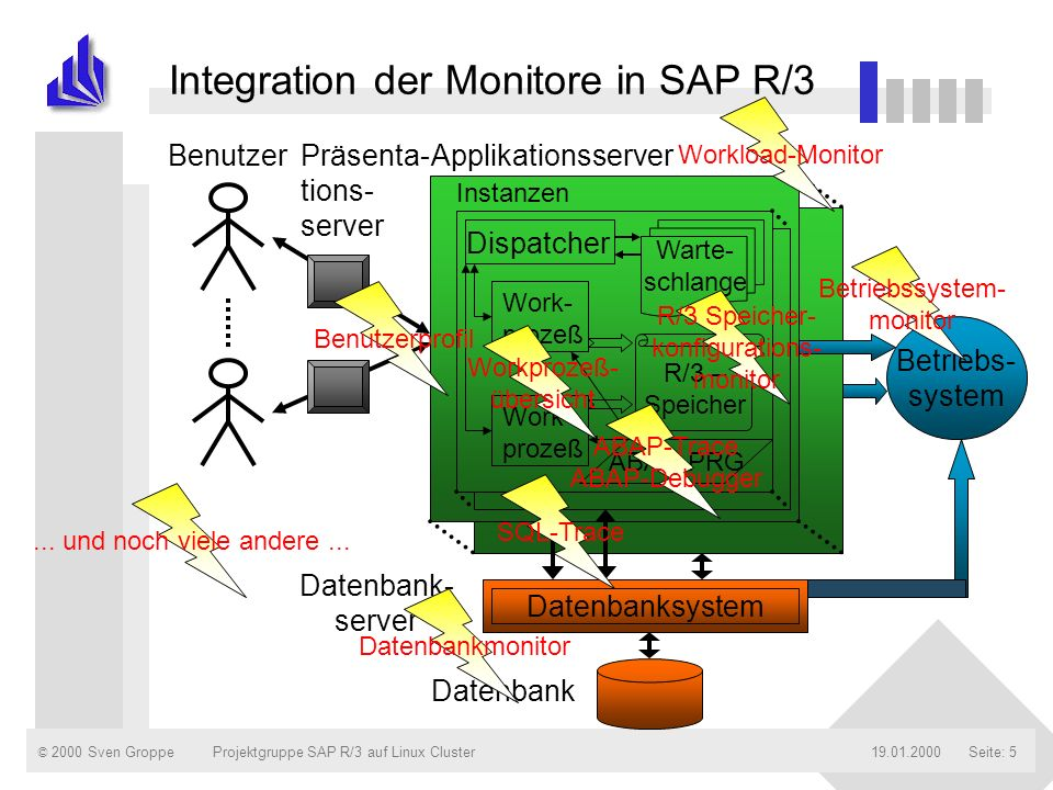 Integration der Monitore in SAP R/3