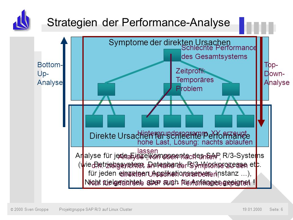 Strategien der Performance-Analyse