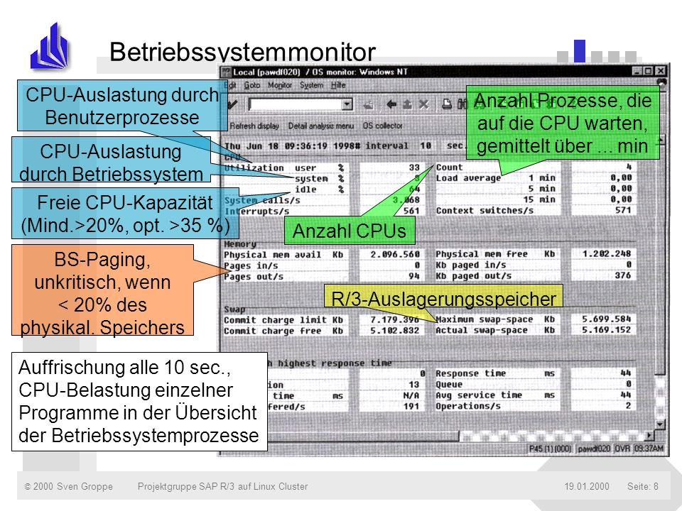 Betriebssystemmonitor