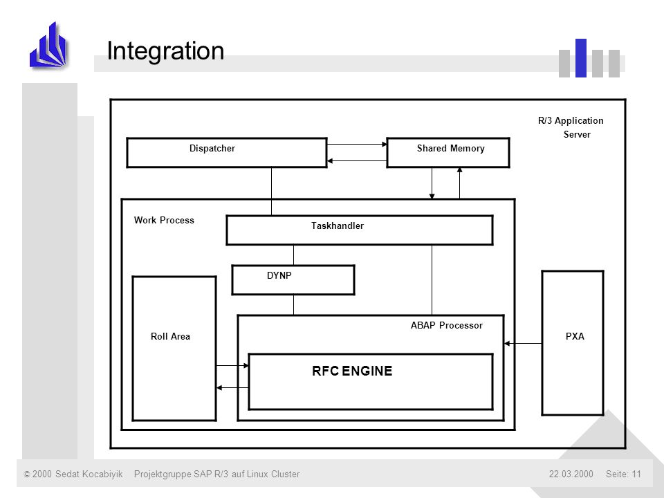 Integration RFC ENGINE R/3 Application Server Dispatcher Shared Memory