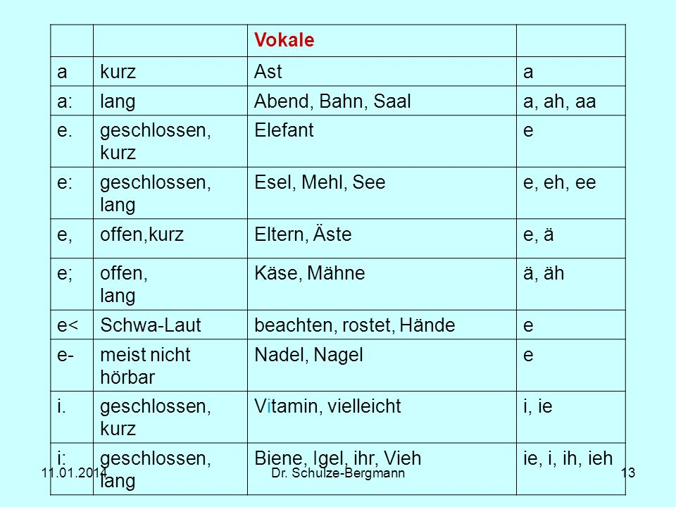 Vokale a kurz Ast a: lang Abend, Bahn, Saal a, ah, aa e.