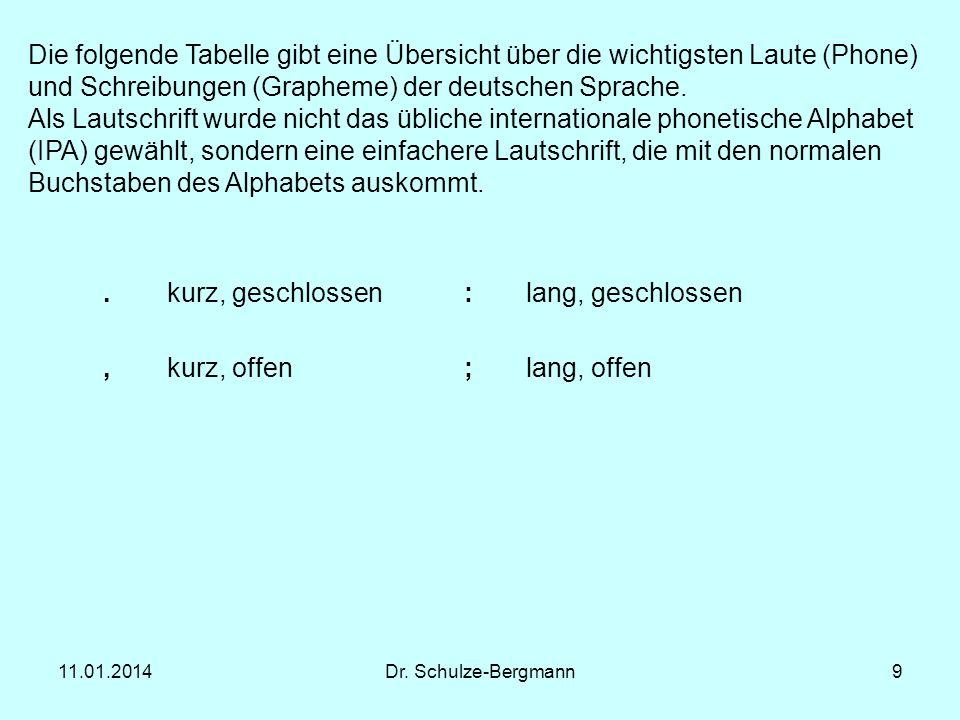 Die folgende Tabelle gibt eine Übersicht über die wichtigsten Laute (Phone) und Schreibungen (Grapheme) der deutschen Sprache.