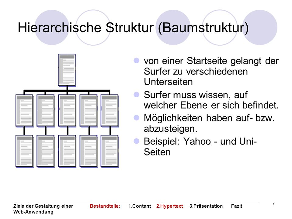 Hierarchische Struktur (Baumstruktur)