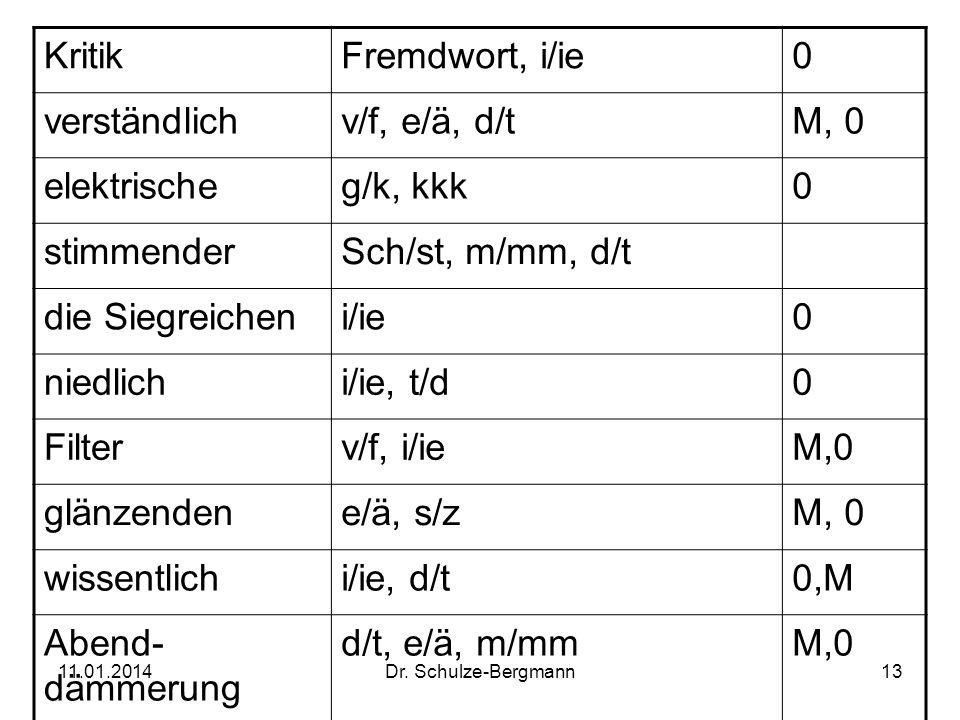 Kritik Fremdwort, i/ie verständlich v/f, e/ä, d/t M, 0 elektrische