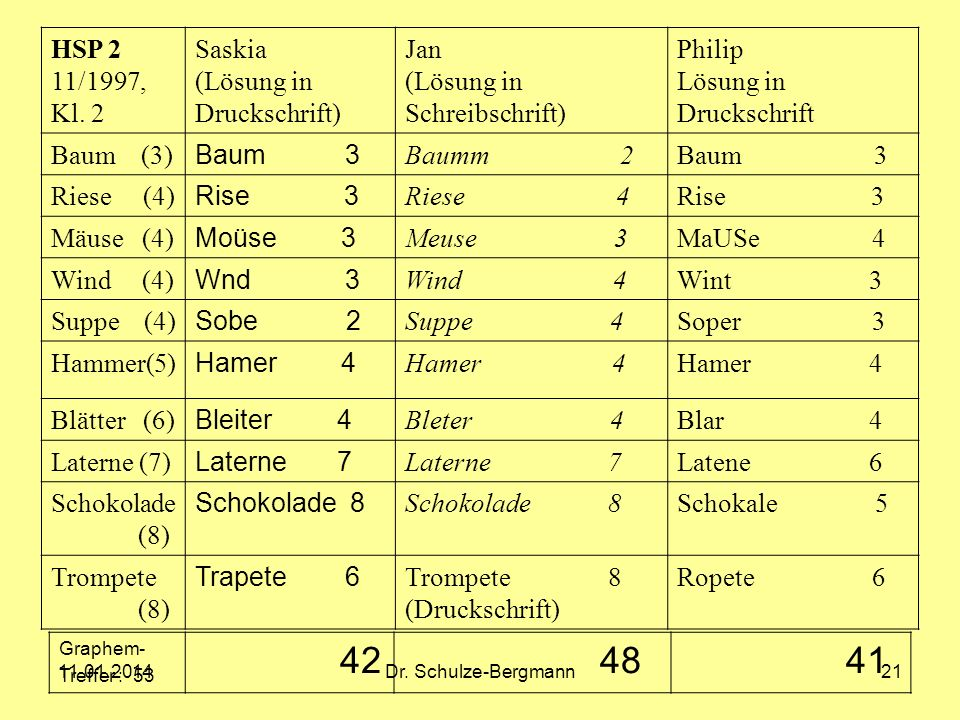 42 48 41 HSP 2 11/1997, Kl. 2 Saskia (Lösung in Druckschrift) Jan