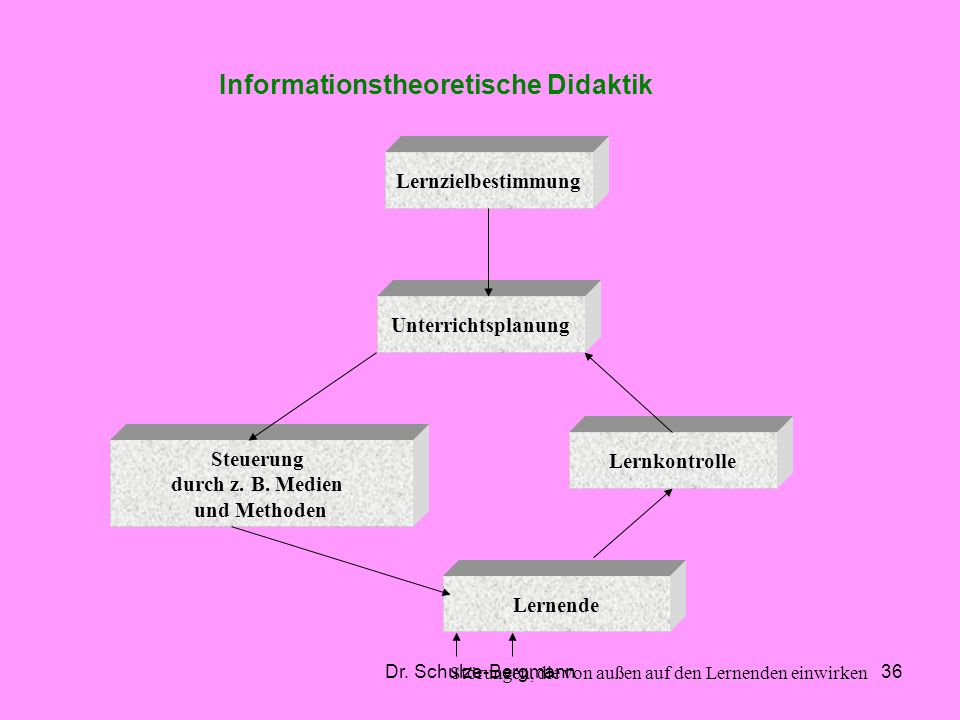 Informationstheoretische Didaktik