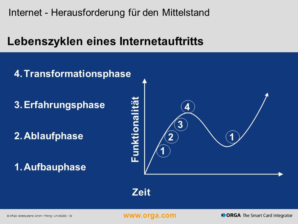 Lebenszyklen eines Internetauftritts