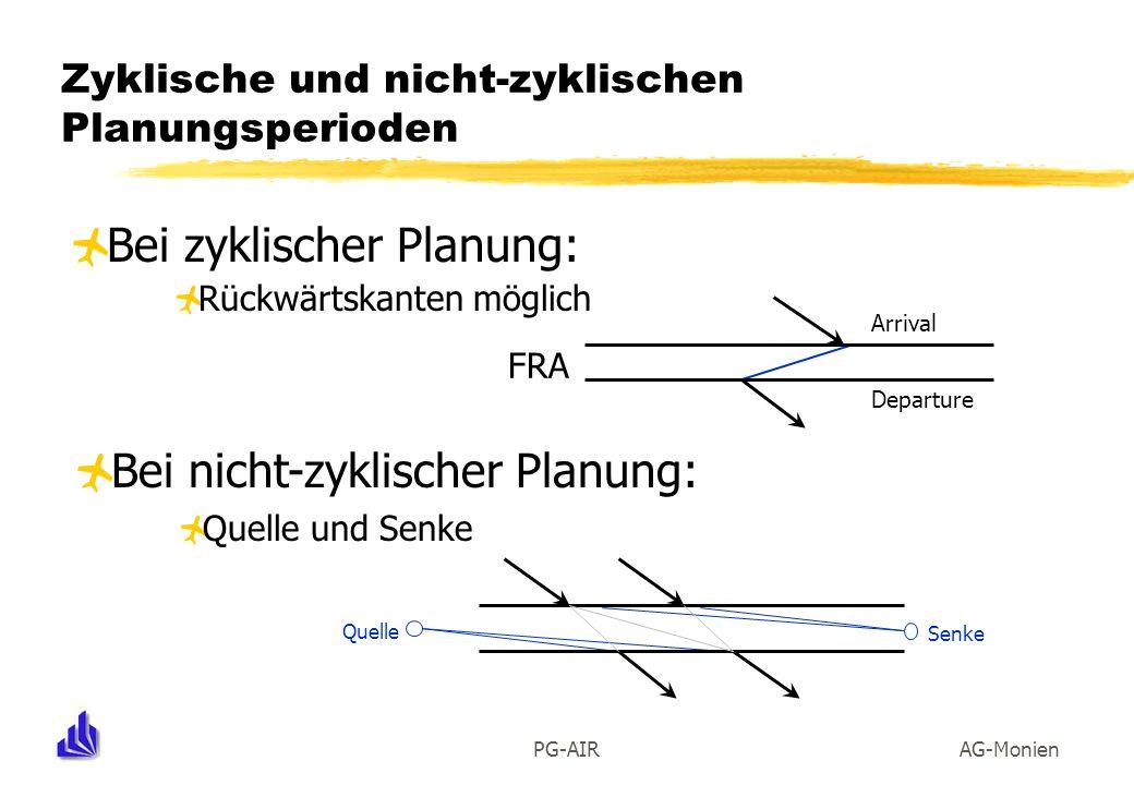 Zyklische und nicht-zyklischen Planungsperioden