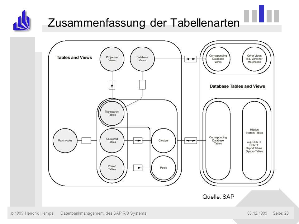 Zusammenfassung der Tabellenarten