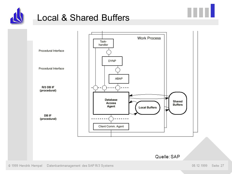 Local & Shared Buffers Quelle: SAP