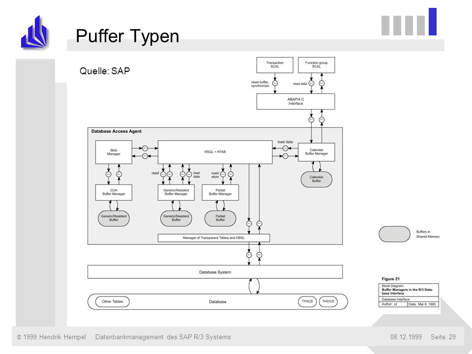 Puffer Typen Quelle: SAP Datenbankmanagement des SAP R/3 Systems