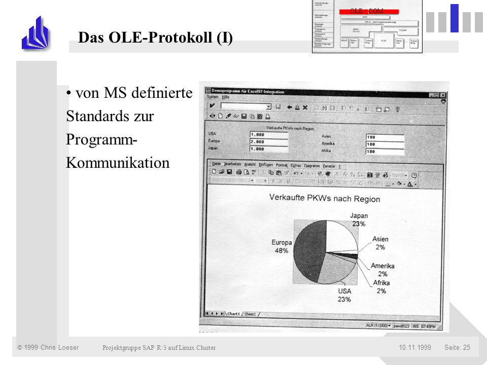 Das OLE-Protokoll (I) von MS definierte Standards zur Programm-