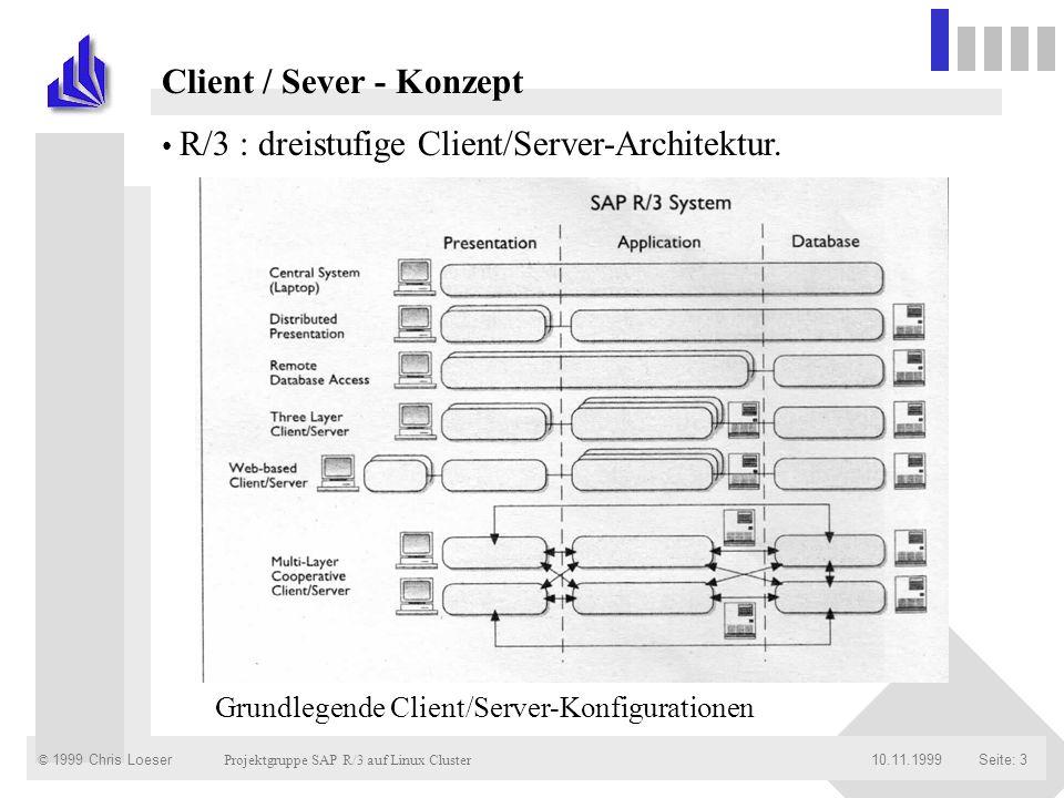 Client / Sever - Konzept