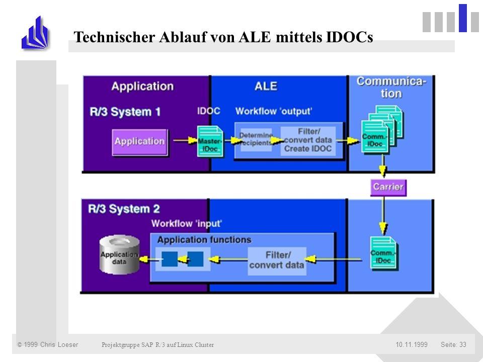 Technischer Ablauf von ALE mittels IDOCs