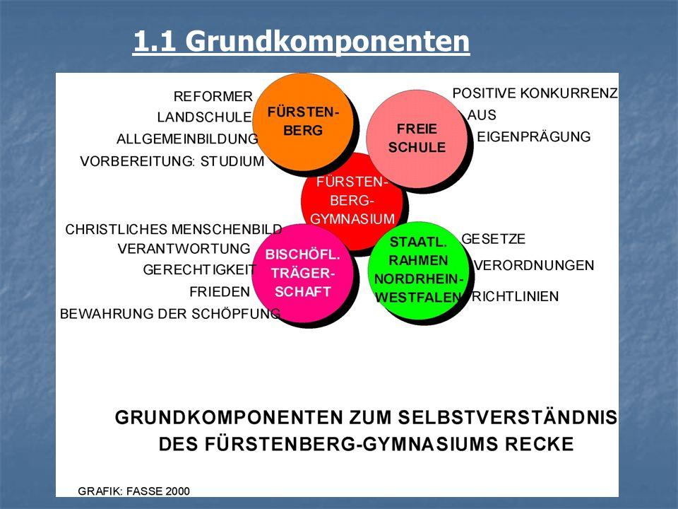1.1 Grundkomponenten