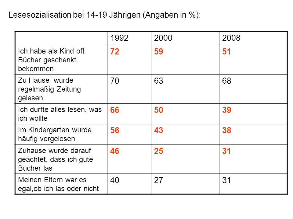 Lesesozialisation bei 14-19 Jährigen (Angaben in %): 1992 2000 2008 72