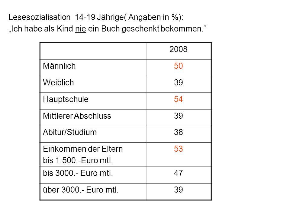 Lesesozialisation 14-19 Jährige( Angaben in %):