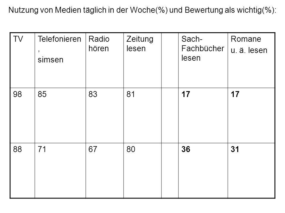 Nutzung von Medien täglich in der Woche(%) und Bewertung als wichtig(%):