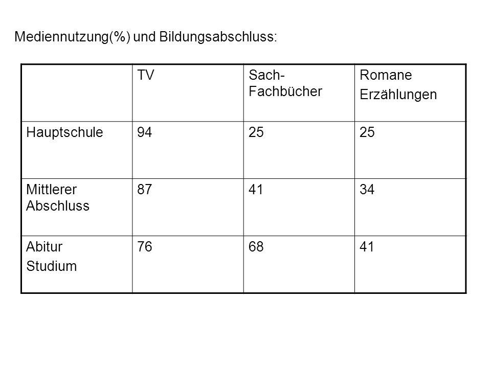 Mediennutzung(%) und Bildungsabschluss:
